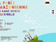 Erdölförderung und Sarayaku – Dossier im Magazin ECOlogique der VdL