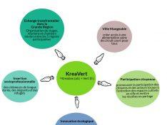 Le projet européen KreaVert prend forme: La ville d'Esch sera donc bientôt à croquer!